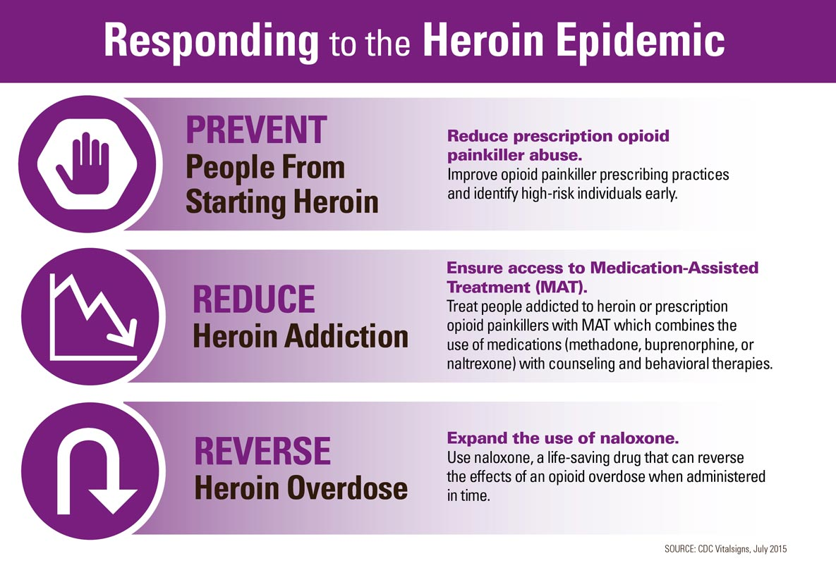 Responding to the heroin epidemic