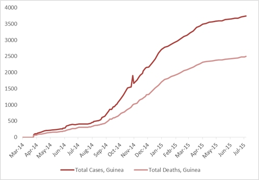 2014 Ebola outbreak in West Africa Graph 2: Total suspected, probable, and confirmed cases and deaths of Ebola virus disease in Guinea, March 25, 2014 – July 5, 2015, by date of WHO Situation Report, n=3748