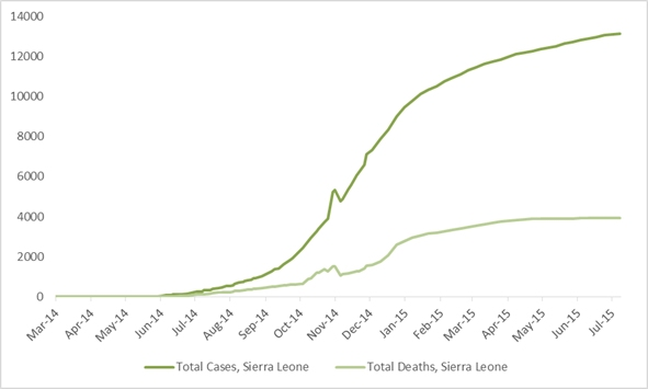 2014 Ebola outbreak in West Africa Graph 4: Total suspected, probable, and confirmed cases and deaths of Ebola virus disease in Sierra Leone, March 25, 2014 – July 12, 2015, by date of WHO Situation Report, n=13209