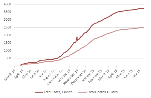 2014 Ebola outbreak in West Africa Graph 2: Total suspected, probable, and confirmed cases and deaths of Ebola virus disease in Guinea, March 25, 2014 – July 12, 2015, by date of WHO Situation Report, n=3760