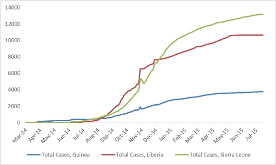 2014 Ebola outbreak in West Africa Graph 1: Total suspected, probable, and confirmed cases of Ebola virus disease in Guinea, Liberia, and Sierra Leone, March 25, 2014 – July 12, 2015, by date of WHO Situation Report, n=27642