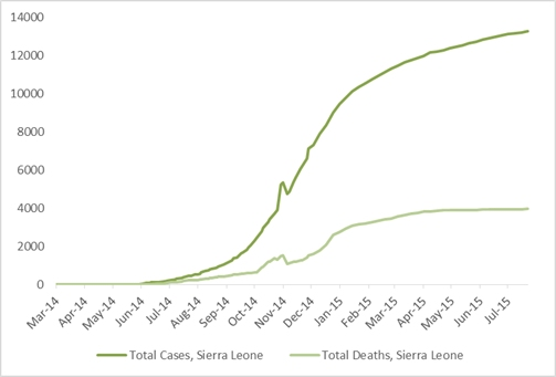 2014 Ebola outbreak in West Africa Graph 4: Total suspected, probable, and confirmed cases and deaths of Ebola virus disease in Sierra Leone, March 25, 2014 – July 19, 2015, by date of WHO Situation Report, n=13250