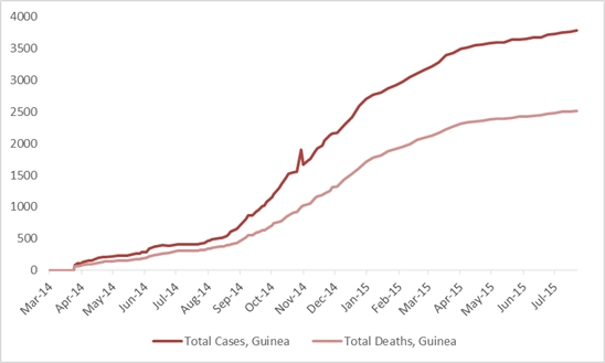 2014 Ebola outbreak in West Africa Graph 2: Total suspected, probable, and confirmed cases and deaths of Ebola virus disease in Guinea, March 25, 2014 – July 19, 2015, by date of WHO Situation Report, n=3783