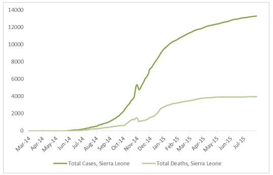 2014 Ebola outbreak in West Africa Graph 4: Total suspected, probable, and confirmed cases and deaths of Ebola virus disease in Sierra Leone, March 25, 2014 – July 26, 2015, by date of WHO Situation Report, n=13290