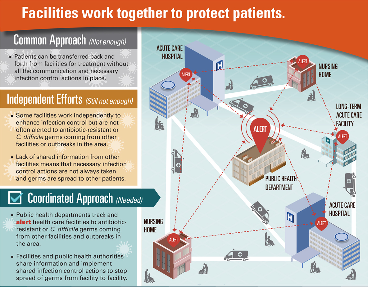 Facilities work together to protect patients