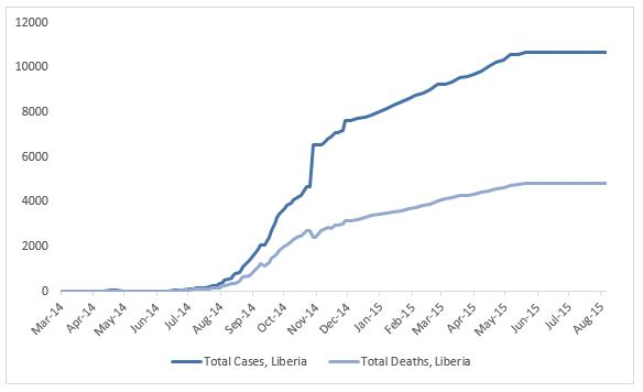 2014 Ebola outbreak in West Africa Graph 3: Total suspected, probable, and confirmed cases and deaths of Ebola virus disease in Liberia, March 25, 2014 – August 2, 2015, by date of WHO Situation Report, n=10672