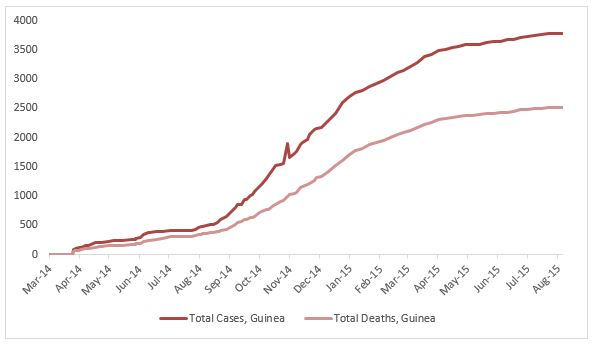 2014 Ebola outbreak in West Africa Graph 2: Total suspected, probable, and confirmed cases and deaths of Ebola virus disease in Guinea, March 25, 2014 – August 2, 2015, by date of WHO Situation Report, n=3784