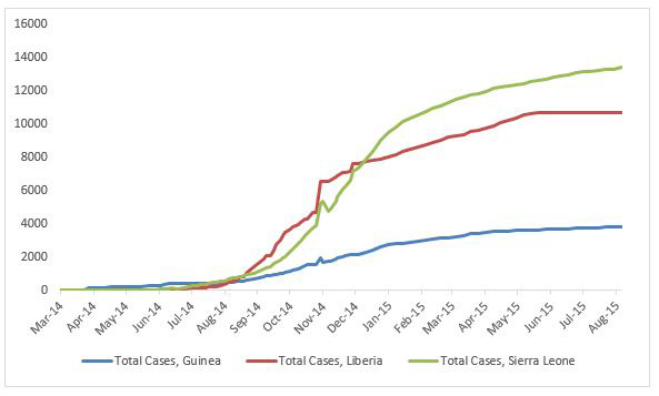 2014 Ebola outbreak in West Africa Graph 1: Total suspected, probable, and confirmed cases of Ebola virus disease in Guinea, Liberia, and Sierra Leone, March 25, 2014 – August 2, 2015, by date of WHO Situation Report, n=27862