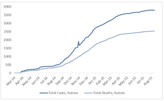 2014 Ebola outbreak in West Africa Graph 2: Total suspected, probable, and confirmed cases and deaths of Ebola virus disease in Guinea, March 25, 2014 – August 9, 2015, by date of WHO Situation Report, n=3787