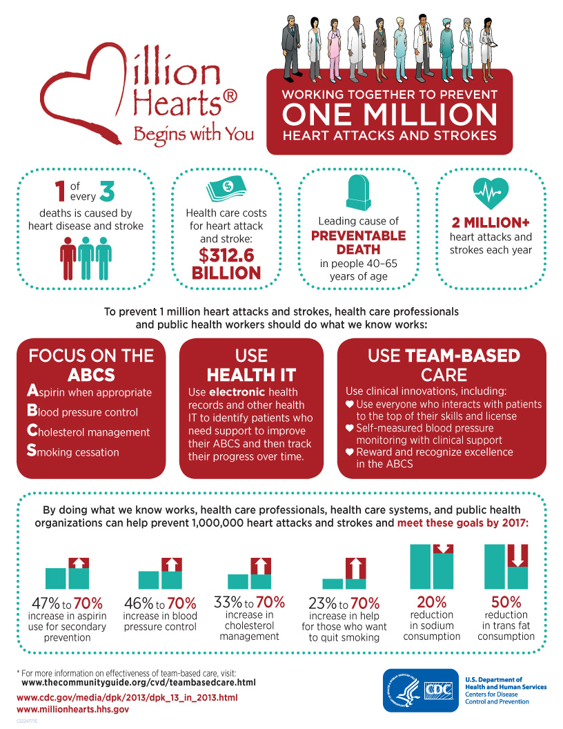 Million Hearts® begins with you = Working together to prevent one million heart attacks and strokes