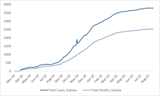 2014 Ebola outbreak in West Africa Graph 2: Total suspected, probable, and confirmed cases and deaths of Ebola virus disease in Guinea, March 25, 2014 – August 16, 2015, by date of WHO Situation Report, n=3786