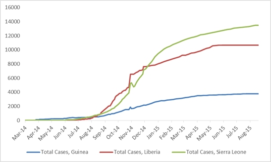 2014 Ebola outbreak in West Africa Graph 1: Total suspected, probable, and confirmed cases of Ebola virus disease in Guinea, Liberia, and Sierra Leone, March 25, 2014 – August 16, 2015, by date of WHO Situation Report, n=27952