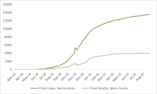 2014 Ebola outbreak in West Africa Graph 4: Total suspected, probable, and confirmed cases and deaths of Ebola virus disease in Sierra Leone, March 25, 2014 – August 23, 2015, by date of WHO Situation Report, n=13541