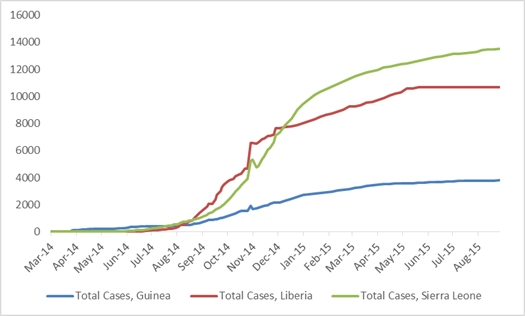 2014 Ebola outbreak in West Africa Graph 1: Total suspected, probable, and confirmed cases of Ebola virus disease in Guinea, Liberia, and Sierra Leone, March 25, 2014 – August 23, 2015, by date of WHO Situation Report, n=28005