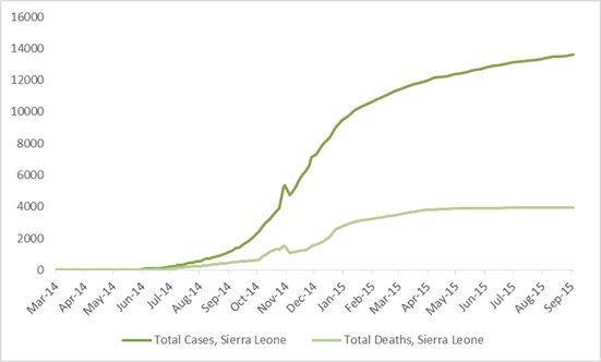 2014 Ebola outbreak in West Africa Graph 4: Total suspected, probable, and confirmed cases and deaths of Ebola virus disease in Sierra Leone, March 25, 2014 – August 30, 2015, by date of WHO Situation Report, n=13638