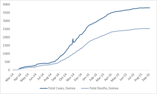 2014 Ebola outbreak in West Africa Graph 2: Total suspected, probable, and confirmed cases and deaths of Ebola virus disease in Guinea, March 25, 2014 – August 30, 2015, by date of WHO Situation Report, n=3792