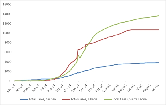 2014 Ebola outbreak in West Africa Graph 1: Graph 1: Total suspected, probable, and confirmed cases of Ebola virus disease in Guinea, Liberia, and Sierra Leone, March 25, 2014 – August 30, 2015, by date of WHO Situation Report, n=28102