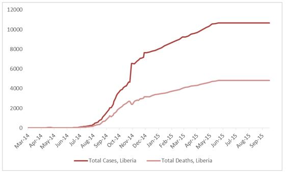 2014 Ebola outbreak in West Africa Graph 3: Total suspected, probable, and confirmed cases and deaths of Ebola virus disease in Liberia, March 25, 2014 – September 13, 2015, by date of WHO Situation Report, n=10672