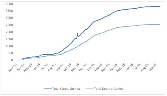 2014 Ebola outbreak in West Africa Graph 2: Total suspected, probable, and confirmed cases and deaths of Ebola virus disease in Guinea, March 25, 2014 – September 13, 2015, by date of WHO Situation Report, n=3792