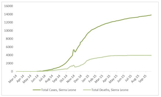 2014 Ebola outbreak in West Africa Graph 4: Total suspected, probable, and confirmed cases and deaths of Ebola virus disease in Sierra Leone, March 25, 2014 – September 20, 2015, by date of WHO Situation Report, n=13823