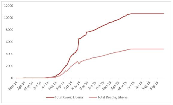2014 Ebola outbreak in West Africa Graph 3: Total suspected, probable, and confirmed cases and deaths of Ebola virus disease in Liberia, March 25, 2014 – September 20, 2015, by date of WHO Situation Report, n=10672