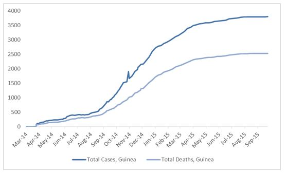 2014 Ebola outbreak in West Africa Graph 2: Total suspected, probable, and confirmed cases and deaths of Ebola virus disease in Guinea, March 25, 2014 – September 20, 2015, by date of WHO Situation Report, n=3800