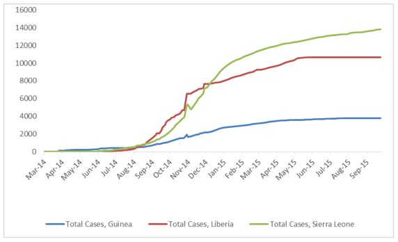 2014 Ebola outbreak in West Africa Graph 1: Total suspected, probable, and confirmed cases of Ebola virus disease in Guinea, Liberia, and Sierra Leone, March 25, 2014 – September 20, 2015, by date of WHO Situation Report, n=28295
