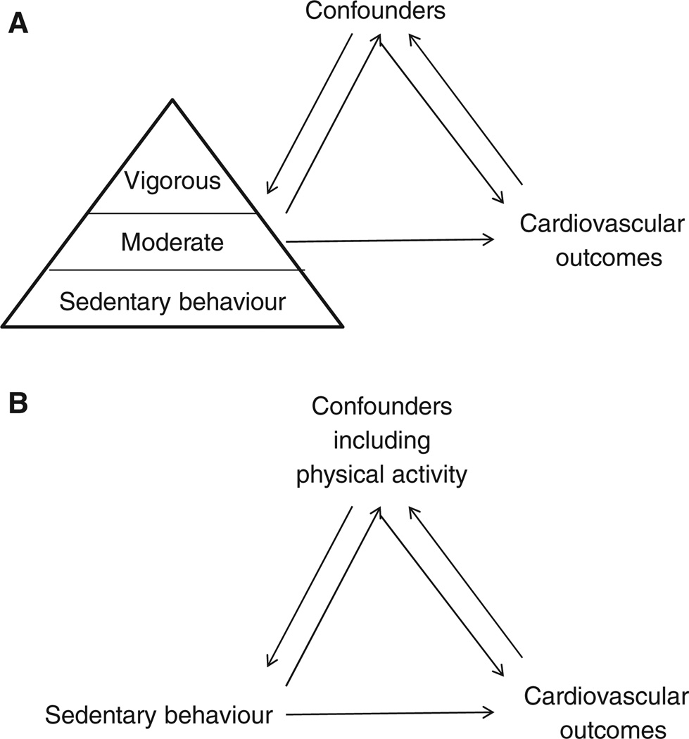 Sedentary Behaviors Increase Risk of Cardiovascular Disease Mortality in Men