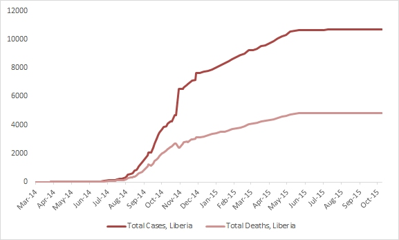 2014 Ebola outbreak in West Africa Graph 3: Total suspected, probable, and confirmed cases and deaths of Ebola virus disease in Liberia, March 25, 2014 – October 4, 2015, by date of WHO Situation Report, n=10672