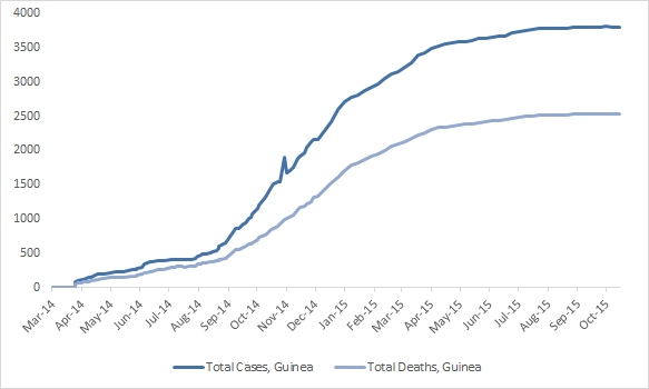 2014 Ebola outbreak in West Africa Graph 2: Total suspected, probable, and confirmed cases and deaths of Ebola virus disease in Guinea, March 25, 2014 – October 11, 2015, by date of WHO Situation Report, n=3804