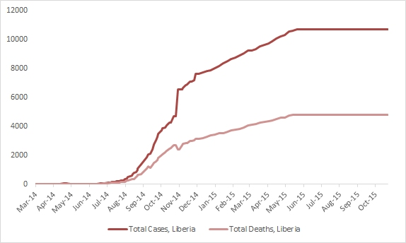 2014 Ebola outbreak in West Africa Graph 3: Total suspected, probable, and confirmed cases and deaths of Ebola virus disease in Liberia, March 25, 2014 – October 18, 2015, by date of WHO Situation Report, n=10672