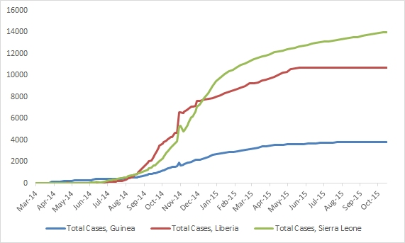 2014 Ebola outbreak in West Africa Graph 1: Total suspected, probable, and confirmed cases of Ebola virus disease in Guinea, Liberia, and Sierra Leone, March 25, 2014 – October 18, 2015, by date of WHO Situation Report, n=28476