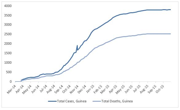 2014 Ebola outbreak in West Africa Graph 2: Total suspected, probable, and confirmed cases and deaths of Ebola virus disease in Guinea, March 25, 2014 – October 25, 2015, by date of WHO Situation Report, n=3806