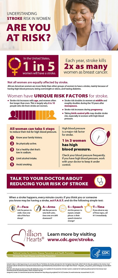 Understanding stroke risk in women : are you at risk?