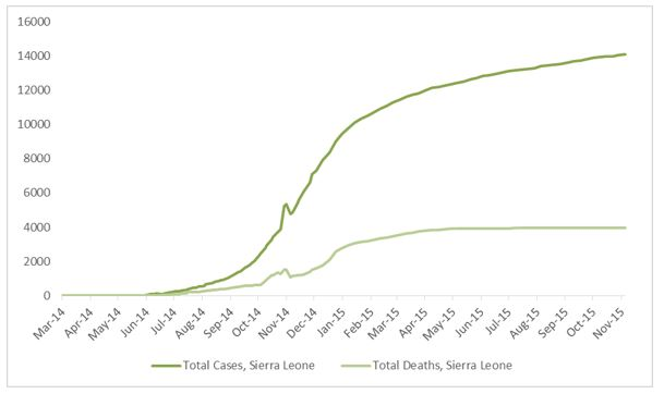2014 Ebola outbreak in West Africa Graph 4: Total suspected, probable, and confirmed cases and deaths of Ebola virus disease in Sierra Leone, March 25, 2014 – November 1, 2015, by date of WHO Situation Report, n=14089