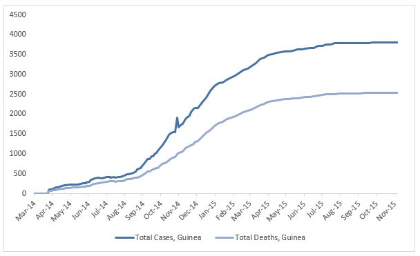 2014 Ebola outbreak in West Africa Graph 2: Total suspected, probable, and confirmed cases and deaths of Ebola virus disease in Guinea, March 25, 2014 – November 1, 2015, by date of WHO Situation Report, n=3810