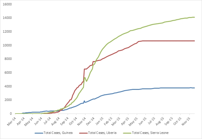 2014 Ebola outbreak in West Africa Graph 1: Total suspected, probable, and confirmed cases of Ebola virus disease in Guinea, Liberia, and Sierra Leone, March 25, 2014 – November 15, 2015, by date of WHO Situation Report, n=28598