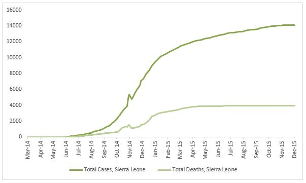 2014 Ebola outbreak in West Africa Graph 4: Total suspected, probable, and confirmed cases and deaths of Ebola virus disease in Sierra Leone, March 25, 2014 – November 29, 2015, by date of WHO Situation Report, n=14122