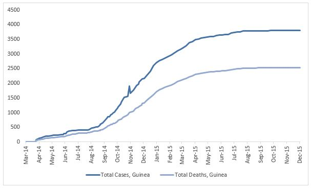 2014 Ebola outbreak in West Africa Graph 2: Total suspected, probable, and confirmed cases and deaths of Ebola virus disease in Guinea, March 25, 2014 – November 29, 2015, by date of WHO Situation Report, n=3804