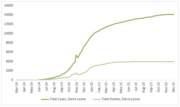 2014 Ebola outbreak in West Africa Graph 4: Total suspected, probable, and confirmed cases and deaths of Ebola virus disease in Sierra Leone, March 25, 2014 – December 6, 2015, by date of WHO Situation Report, n=14122