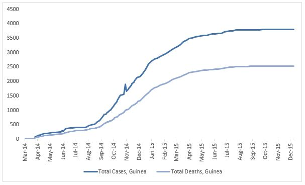 2014 Ebola outbreak in West Africa Graph 2: Total suspected, probable, and confirmed cases and deaths of Ebola virus disease in Guinea, March 25, 2014 – December 6, 2015, by date of WHO Situation Report, n=3804