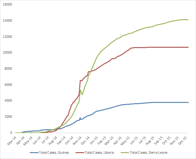 2014 Ebola outbreak in West Africa Graph 1: Total suspected, probable, and confirmed cases of Ebola virus disease in Guinea, Liberia, and Sierra Leone, March 25, 2014 – December 13, 2015, by date of WHO Situation Report, n=28601
