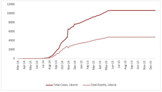 2014 Ebola outbreak in West Africa Graph 3: Total suspected, probable, and confirmed cases and deaths of Ebola virus disease in Liberia, March 25, 2014 – December 20, 2015, by date of WHO Situation Report, n=10675