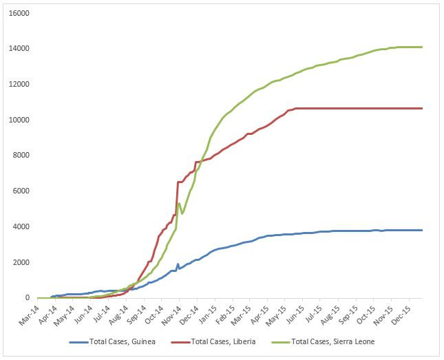 2014 Ebola outbreak in West Africa Graph 1: Total suspected, probable, and confirmed cases of Ebola virus disease in Guinea, Liberia, and Sierra Leone, March 25, 2014 – December 20, 2015, by date of WHO Situation Report, n=28601