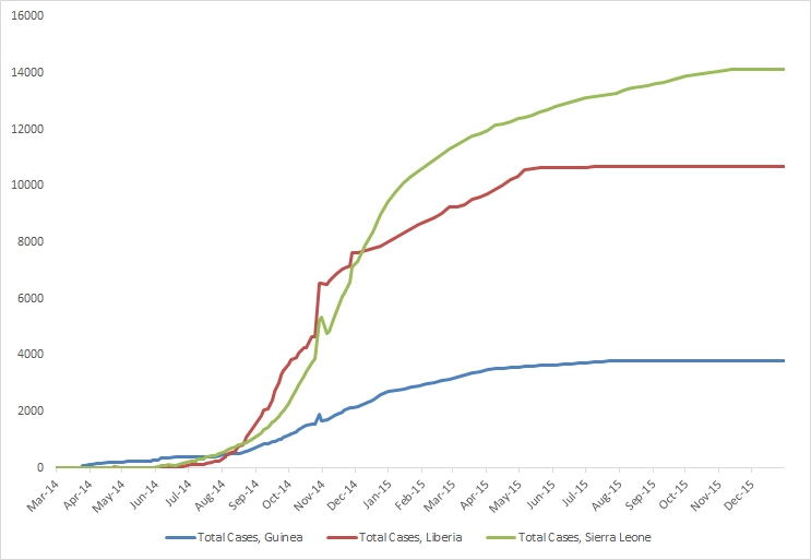 2014 Ebola outbreak in West Africa Graph 1: Total suspected, probable, and confirmed cases of Ebola virus disease in Guinea, Liberia, and Sierra Leone, March 25, 2014 – December 27, 2015, by date of WHO Situation Report, n=28601