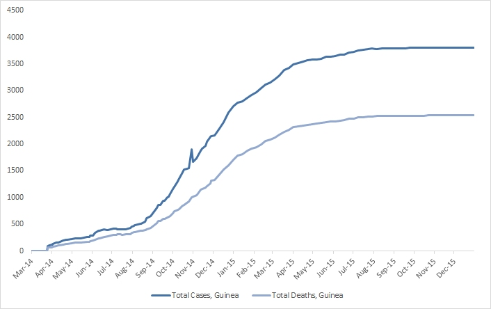 2014 Ebola outbreak in West Africa Graph 2: Total suspected, probable, and confirmed cases and deaths of Ebola virus disease in Guinea, March 25, 2014 – December 27, 2015, by date of WHO Situation Report, n=3804