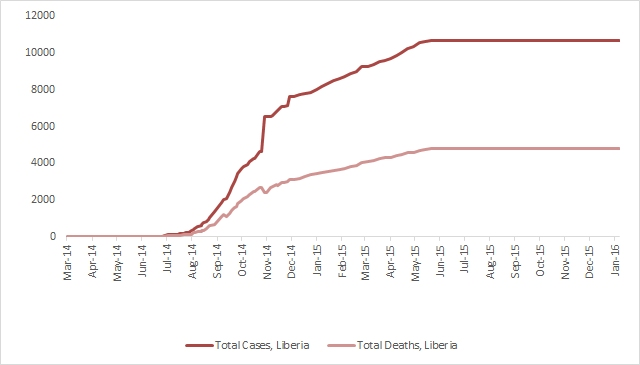2014 Ebola outbreak in West Africa Graph 3: Total suspected, probable, and confirmed cases and deaths of Ebola virus disease in Liberia, March 25, 2014 – January 3, 2016, by date of WHO Situation Report, n=10675