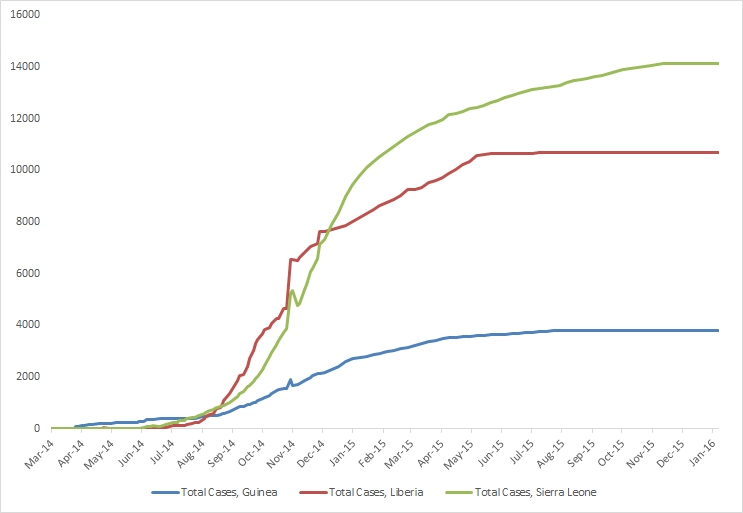 2014 Ebola outbreak in West Africa Graph 1: Total suspected, probable, and confirmed cases of Ebola virus disease in Guinea, Liberia, and Sierra Leone, March 25, 2014 – January 3, 2016, by date of WHO Situation Report, n=28601