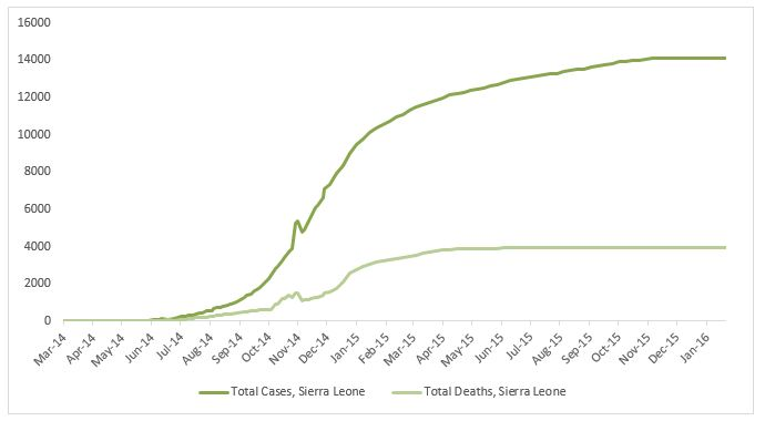 2014 Ebola outbreak in West Africa Graph 4: Total suspected, probable, and confirmed cases and deaths of Ebola virus disease in Sierra Leone, March 25, 2014 – January 17, 2016, by date of WHO Situation Report, n=14123