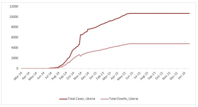 2014 Ebola outbreak in West Africa Graph 3: Total suspected, probable, and confirmed cases and deaths of Ebola virus disease in Liberia, March 25, 2014 – January 17, 2016, by date of WHO Situation Report, n=10675